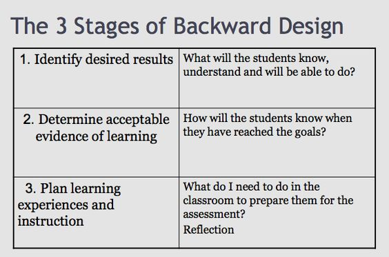 Templates lesson plan templates and lesson plans on pinterest for Backwards design unit plan template