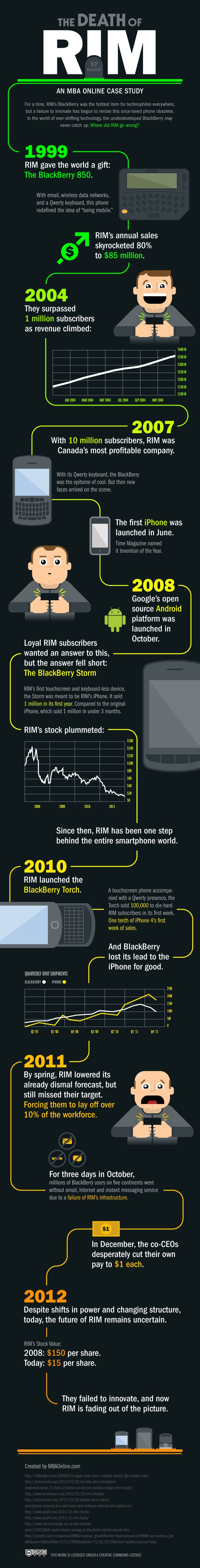 The Death of RIM #blackberry