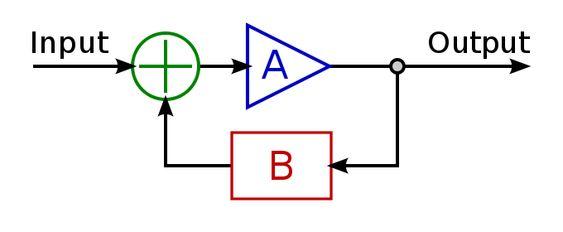 Ideal feedback model - Negative feedback - Wikipedia, the free encyclopedia