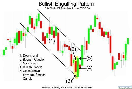 Bullish Engulfing Pattern Is A Bullish Sign More