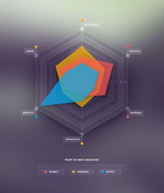 Infographic Tutorial infographic tutorial illustrator logo tutorial : Tutorial: Skills Radar Chart | Spider, Charts and Finals