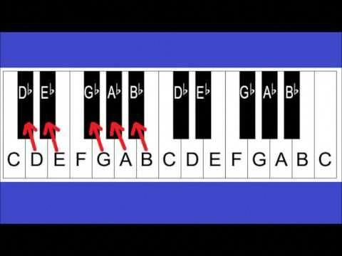 Piano Notes And Keys Piano Keyboard Layout Lesson 2 For