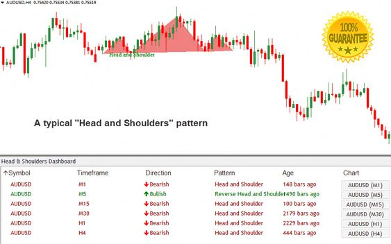 Download Head And Shoulders Dashboard Forex Indicator Mt4 Forex