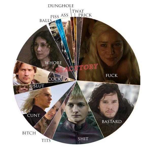 Les insultes dans Game Of Thrones