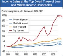 2/11/2012  Mind blowing charts from the Senate's Income Inequality Hearing.  Amazing what 30 years can bring.
