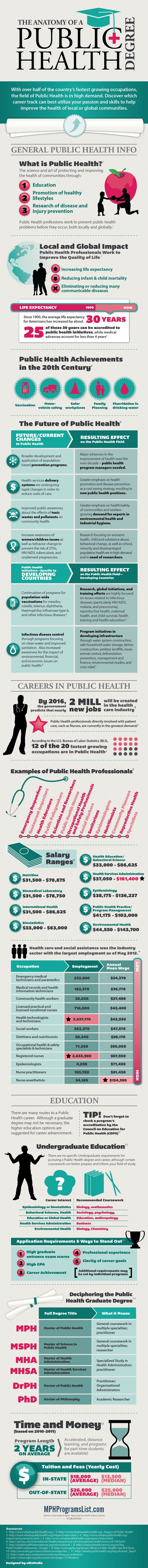 Public health degree. If only I could show this to people when they ask what I'm studying.
