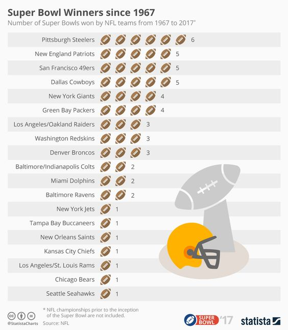 Winners If The Super Bowl Since 1967 Super Bowl Infographic
