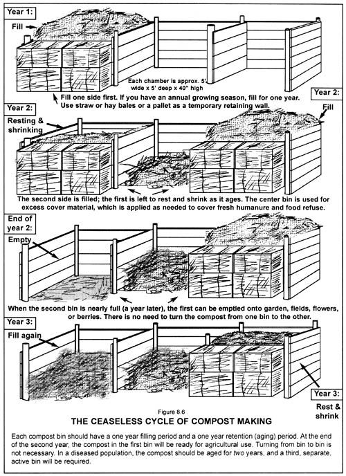 17 Best Images About Compost On Pinterest | Diy Compost Bin, Green Walls  And Sheds