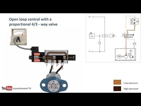Proportional Hydraulics Proportional Valve Servo Valve How It Works Technical Animation Youtube Computer Power Supplies Valve Proportion