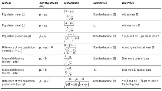 statistics for bi hypothesis testing Over the past decade, many statistical methods have been proposed to adjust for the confounders in hypothesis testing we unify these methods in the same framework, generalize them to include multiple primary variables and multiple nuisance variables, and analyze their statistical properties in particular, we provide theoretical.