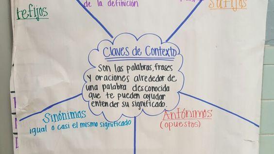 Claves de contexto context clues spanish