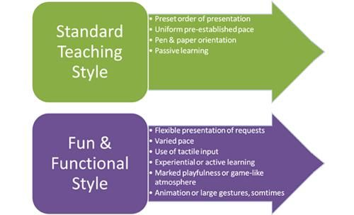 teaching styles - Google Search