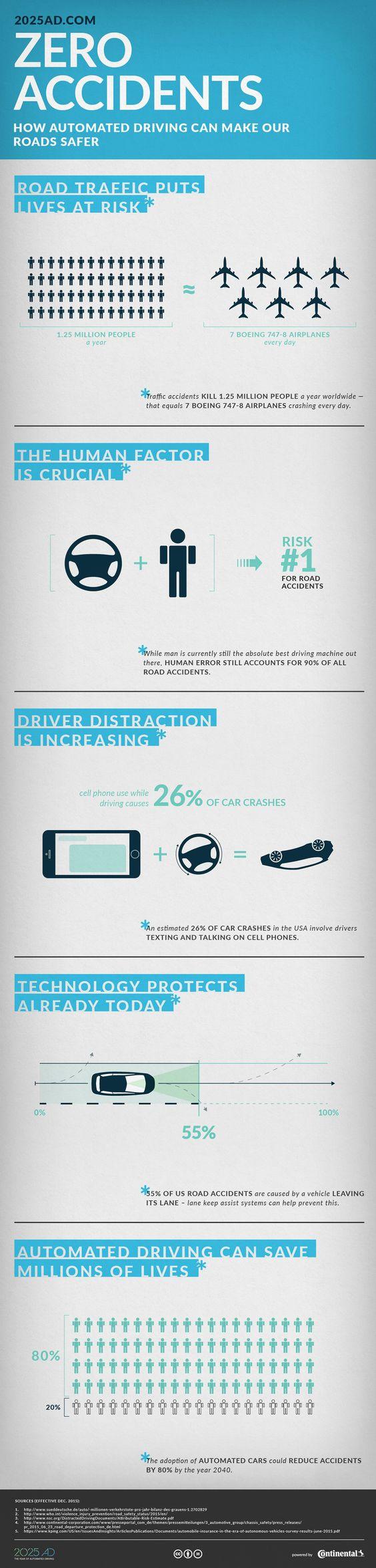Infographic Zero Accidents