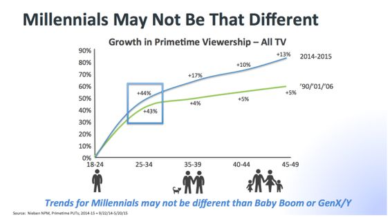 Viewing of TV -- particularly prime-time TV -- skyrockets once millennials reach age 35.