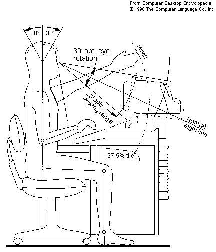 Computer Table Desk Ergonomic Dimensions Yahoo India