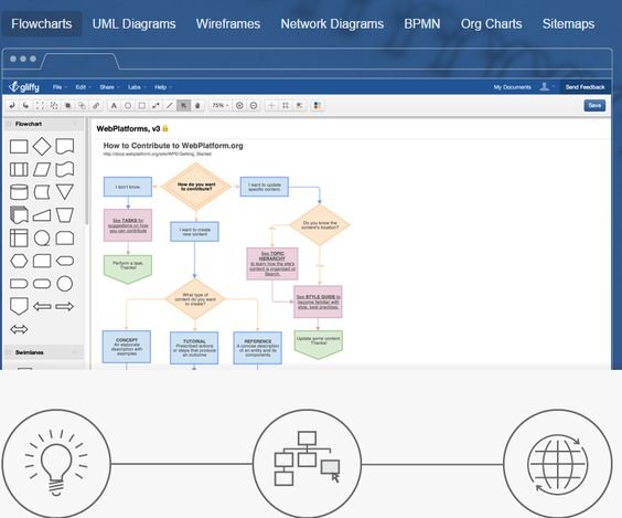gliffy is a free online flowchart maker that can also allow you to - Online Flowchart Editor