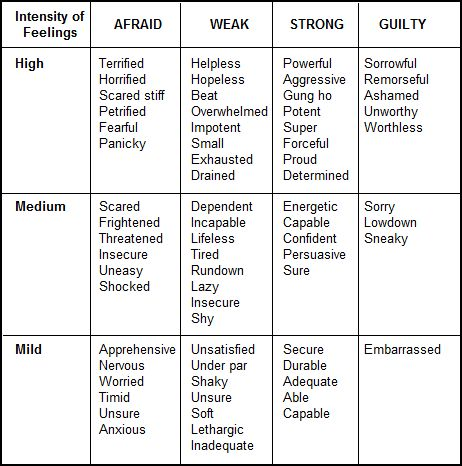 Helpful tips and tools for writing, inspiration and motivation - feeling chart