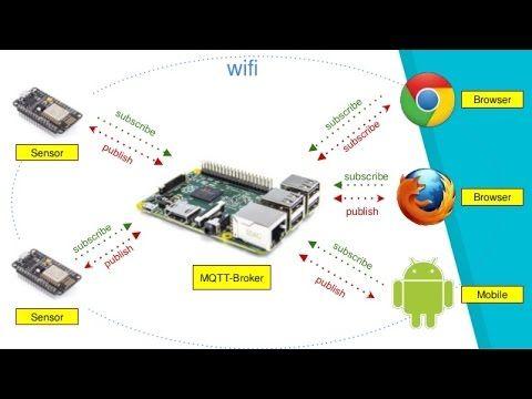 Pin On Iot Mqtt