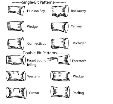Hatchet Head Types Image Showing Single Bit Pattern Ax
