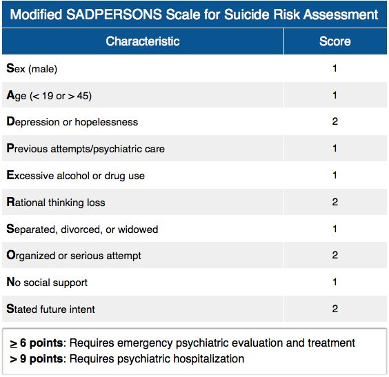 Modified SADPERSONS Scale for Suicide Risk Assessment Rosh Review - risk assessment