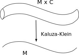 In physics, Kaluza–Klein theory (KK theory) is a unified field theory of gravitation and electromagnetism built around the idea of a fifth dimension beyond the usual four of space and time. It is considered to be an important precursor to string theory.