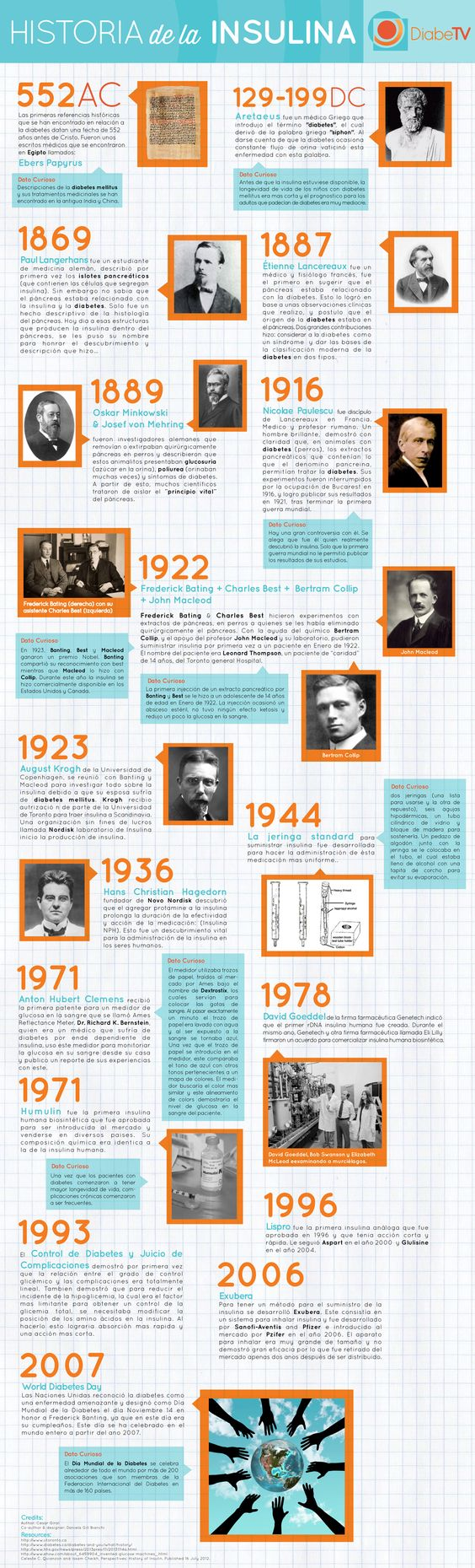 Historia de la insulina | DIABETES MELLITUS TIPO 1