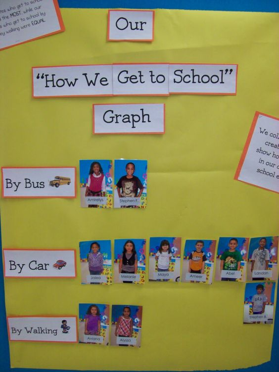 "Graph ""How We Get To School"""