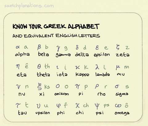 Know Your Greek Alphabet Unless You Were A Maths Physics Or