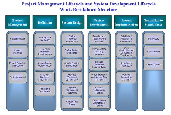 Program Management Process Templates Management and System - work breakdown structure sample