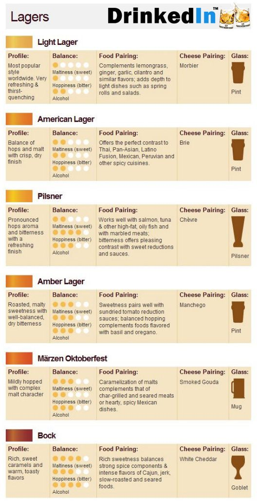 Pairing lagers with food