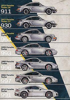 Porsche Timeline Porsche Cars Porsche 911 Turbo Porsche