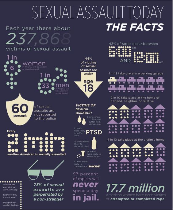 Did you know that April is Sexual Assault Awareness Month? Help us raise awareness by sharing this infographic. A special thank you to RAINN.org for providing the information. Thank you very much in advance for helping the cause.: