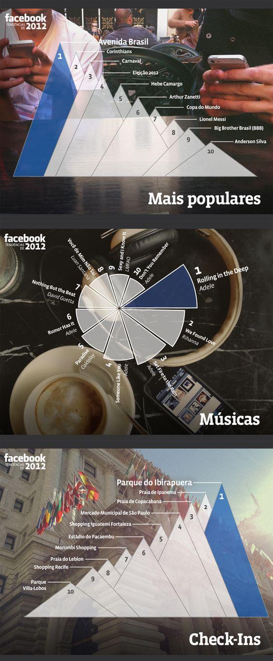 'Year in Review', revelando o que fez mais sucesso na rede social em diferentes países, inclusive no Brasil