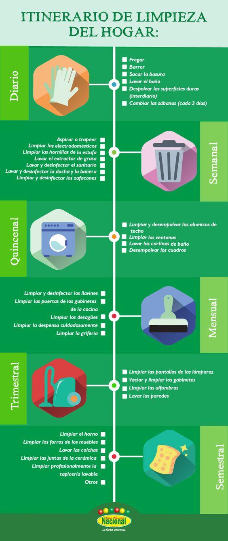 Guía de Limpieza.