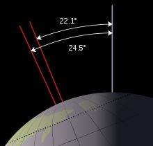 Milankovitch cycles - Wikipedia, the free encyclopedia axial tilt obliquity