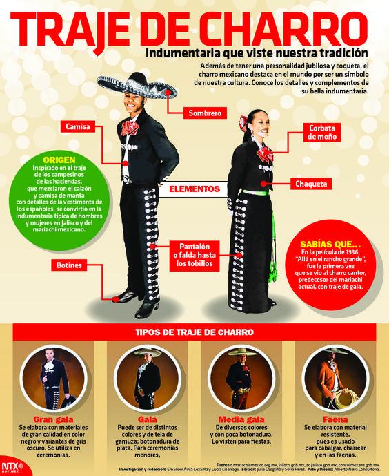 Además de terner una personalidad jubilosa y coqueta, el charro mexicano destaca en el mundo por ser un símbolo de nuestra cultura. #Infographic