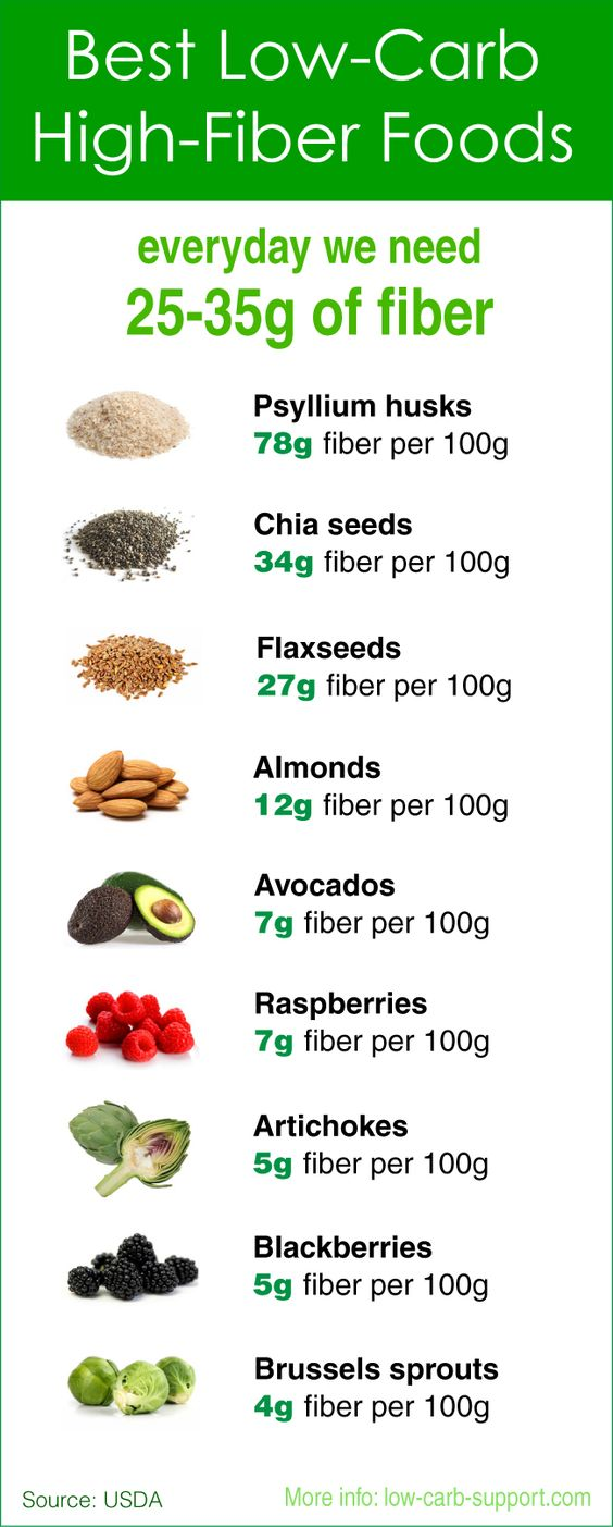 Low Carb High Fibre Foods