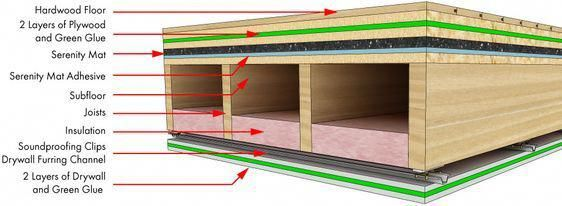 How To Soundproof A Floor Soundproofing Floors Basementfloor Sound Proof Flooring Sound Proofing Home Studio Music