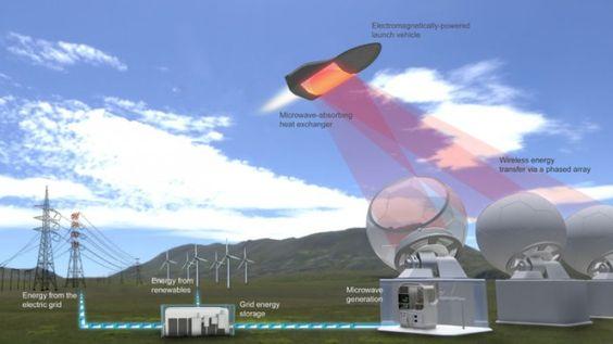 Новый космический корабль будет использовать микроволны для выхода на орбиту - http://russiatoday.eu/novyj-kosmicheskij-korabl-budet-ispolzovat-mikrovolny-dlya-vyhoda-na-orbitu/          Спустя полвека после начала космической эры полёты в космос остаются поистине эпической задачей. Так, только в этом году уж