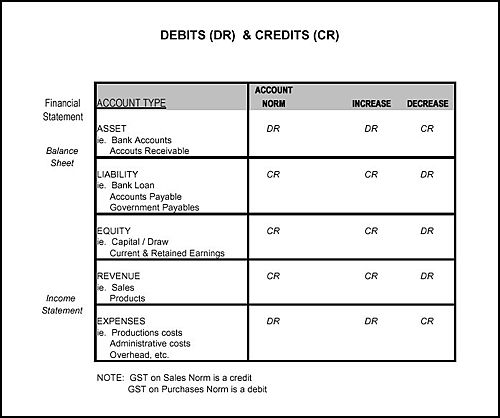 Debit and credit chart Accounting, Debit, Accounting career