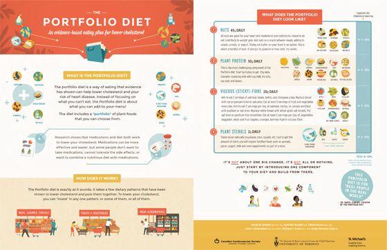 Infographic Introducing The Portfolio Diet Diet Infographic Portfolio