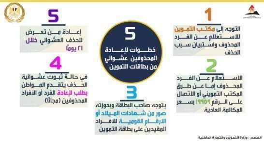 تحديث بيانات بطاقات التموين وأضافة المواليد من خلال موقع دعم مصر Breaking News News Atc