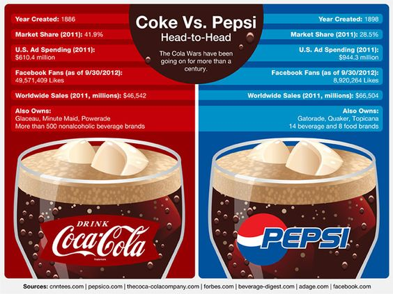 coke vs pepsi rivalry Who doesn't remember the iconic mac vs windows pc ads  even today pepsi  and coke spend more on branding and sponsorships than.