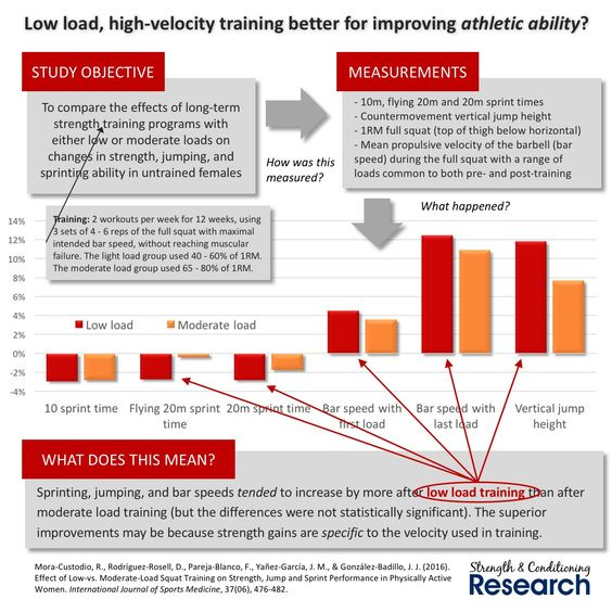 """Chris Beardsley on Twitter: """"Light load training at least as good as moderate load training, for sprinting and jumping, perhaps because of velocity specificity? https://t.co/9nyx9F9HdY"""""""