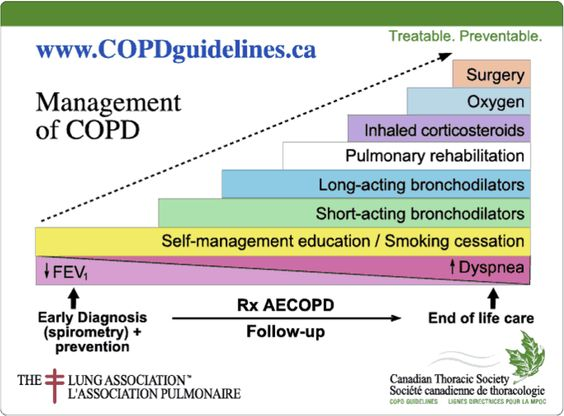 COPD management - Google Search