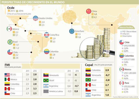 Alianza Pacífico tendrá crecimiento de 2,7% en 2015, según la Ocde
