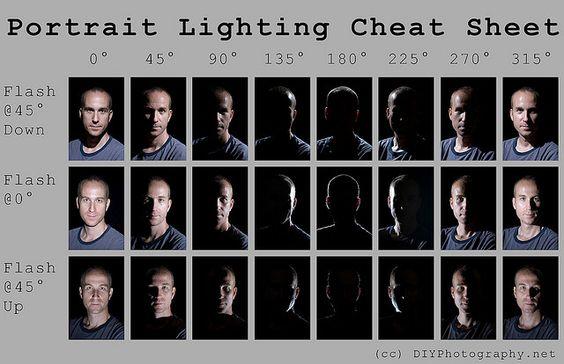 Portrait Lighting Cheat Sheet Card