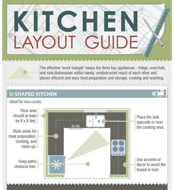 Kitchen Design Triangle: Work Triangle, Kitchen Layouts And Layout On Pinterest