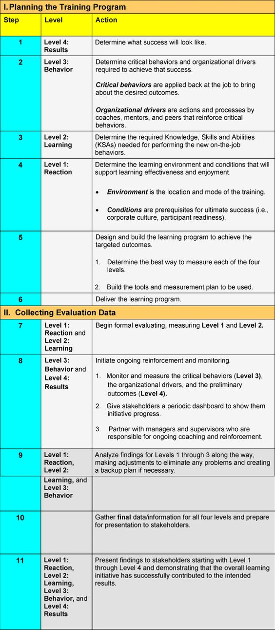 Recently I stumbled across the Kirkpatrick model for evaluation of - evaluation plan