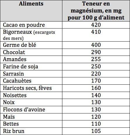 Magn sium le bide ou ce qu on ne vous dit pas pour que a marche nutrition - Aliments les plus riches en fer ...